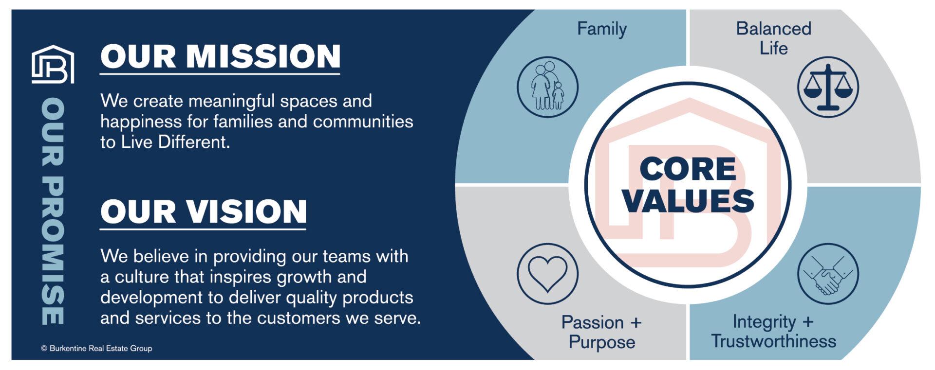 Burkentine Mission Vision Core Values