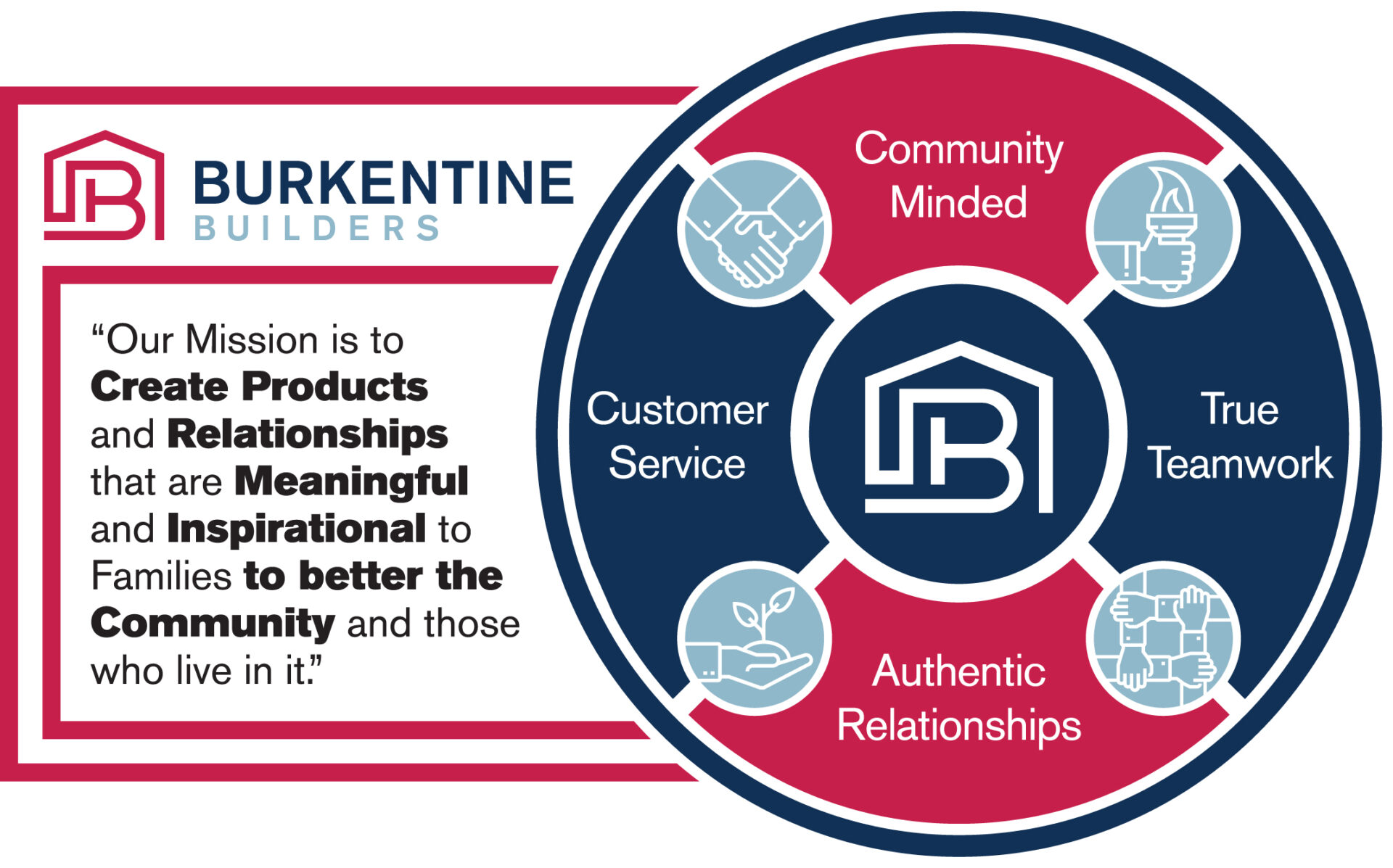 Burkentine Builders' Mission Statement